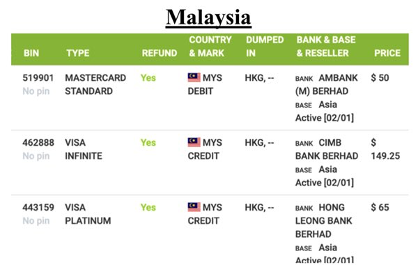 malaysia credit card details on dark web